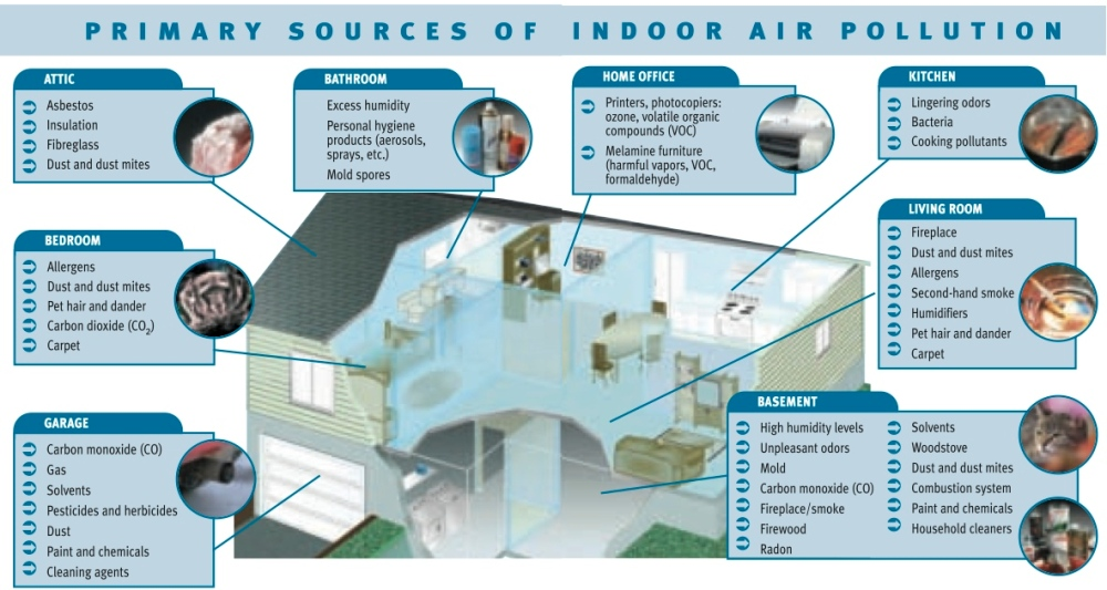 Indoor air pollution Airy