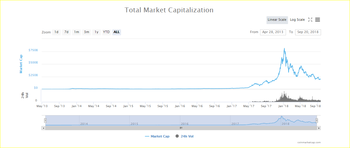 crypto market cape to date 20 september